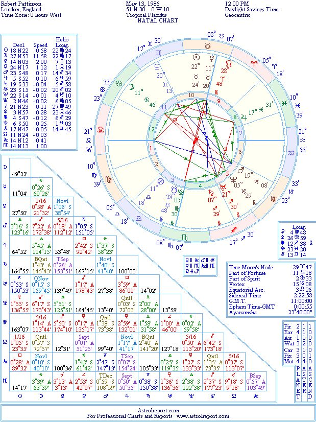 Robert Pattinson Natal Birth Chart From The Astrolreport A List Celebrity Database