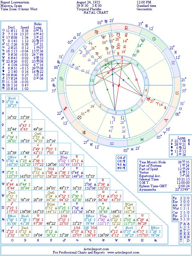 Prince Rupert Loewenstein Natal Birth Chart From The Astrolreport A
