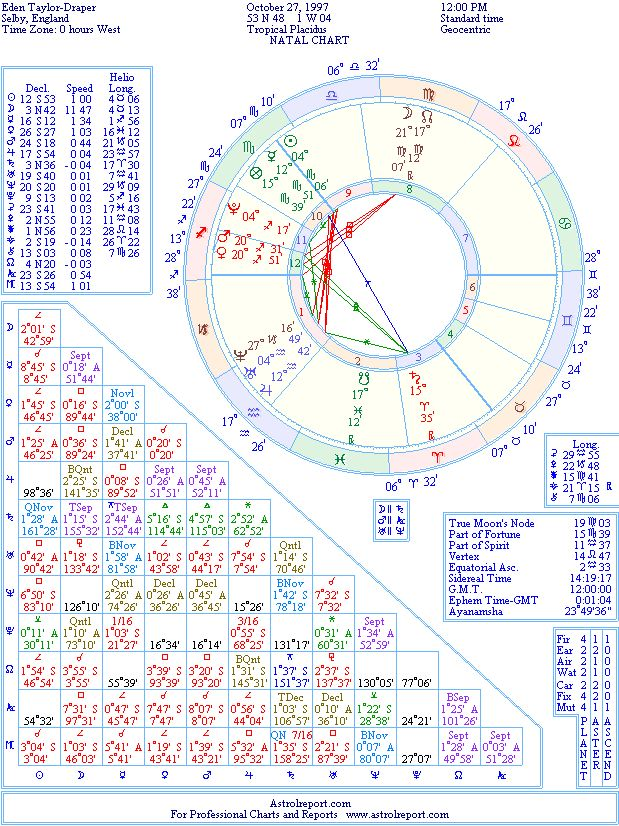 Eden Taylor-Draper: Natal Birth Chart from the Astrolreport A-List