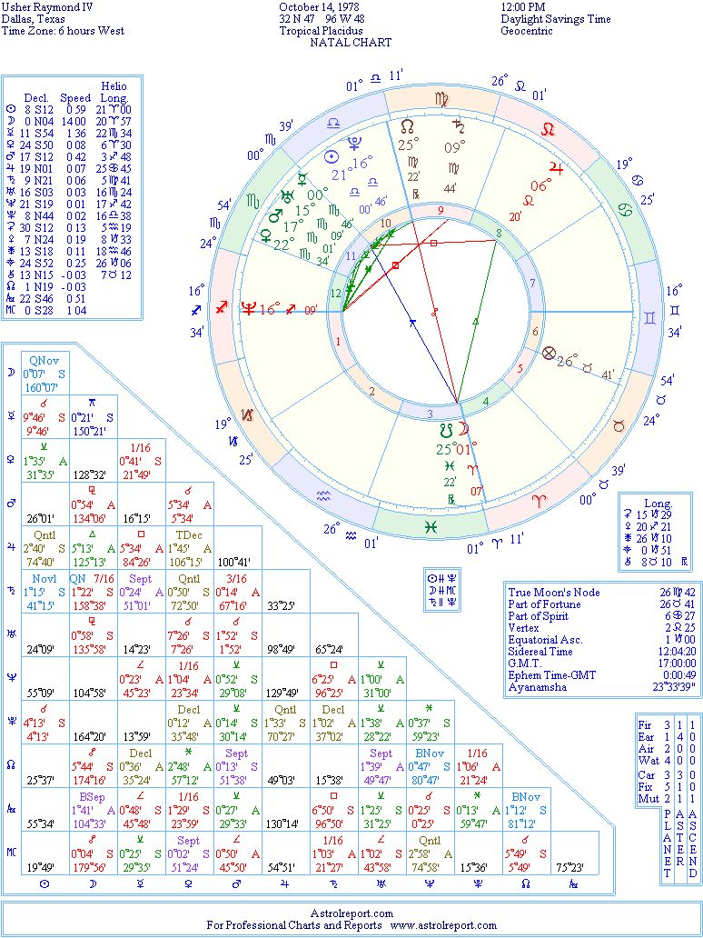 Usher natal birth chart from the astrolreport a list celebrity the birth chart of usher born october 14th 1978 dallas texas usa geenschuldenfo Image collections