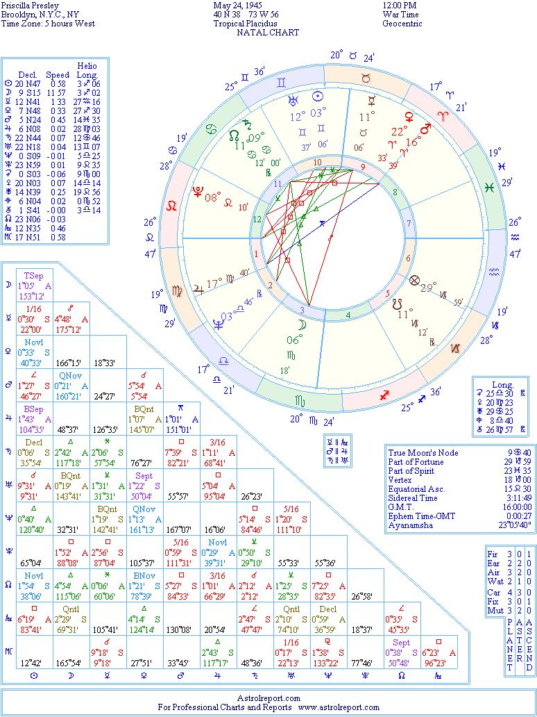 Priscilla Presley Natal Birth Chart from the Astrolreport A List ...