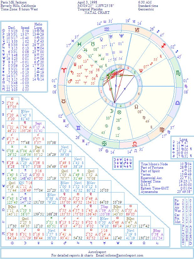 Paris Jackson Natal Birth Chart From The Astrolreport A List