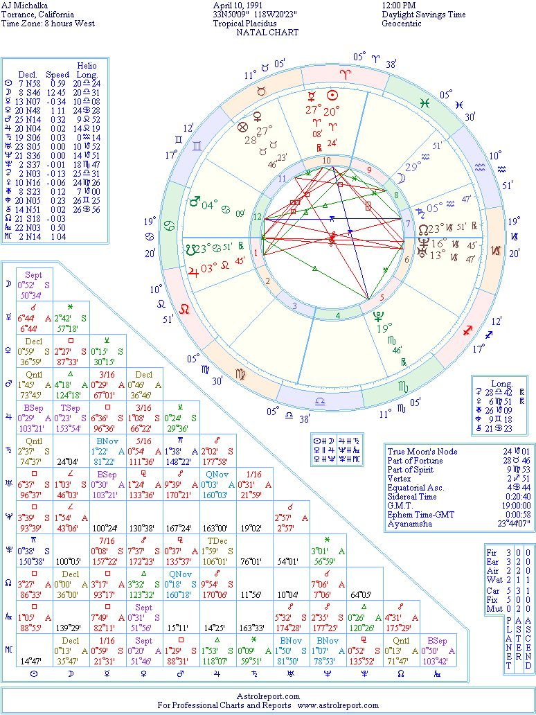 AJ Michalka birth chart