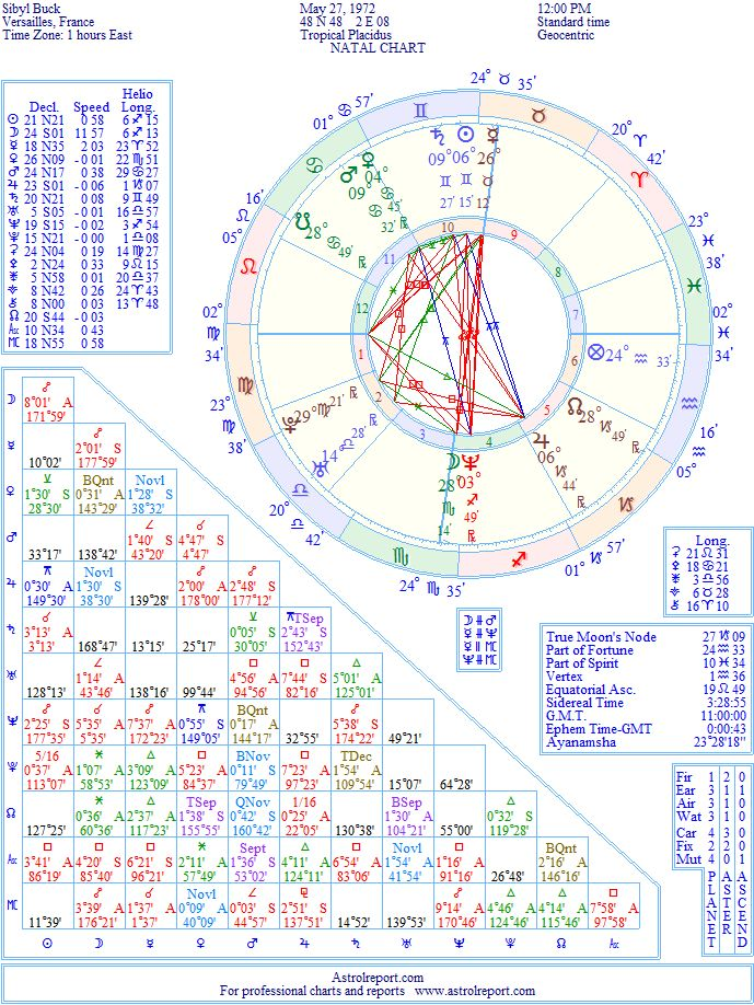 Sibyl Buck Natal Birth Chart From The Astrolreport A List Celebrity Database