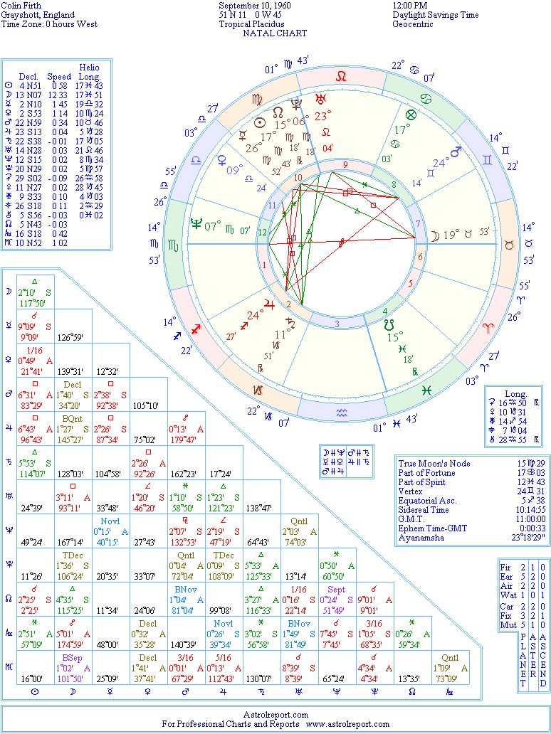 Colin firth natal birth chart from the astrolreport a list the birth chart of colin firth born september 10th 1960 grayshott england geenschuldenfo Images