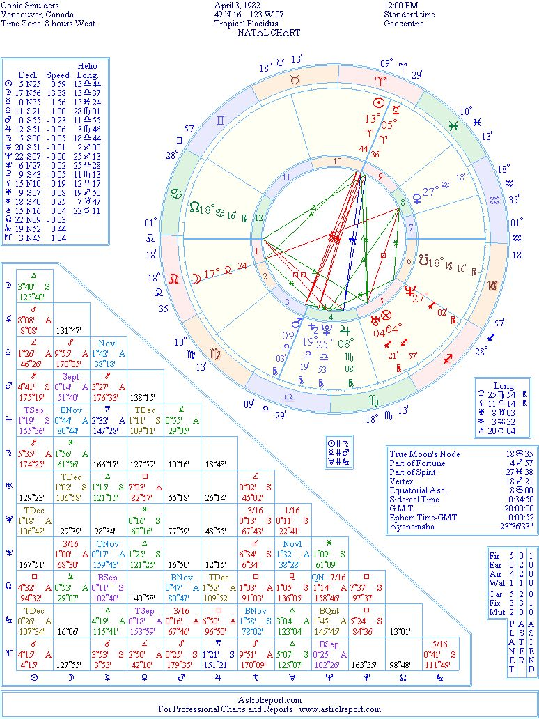 Cobie Smulders birth chart