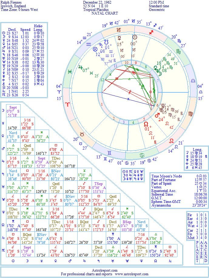 Ralph Fiennes Natal Birth Chart From The Astrolreport A List