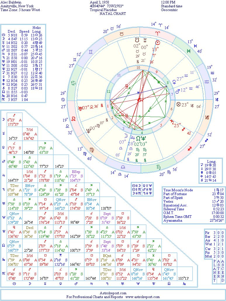 Alec baldwin natal birth chart from the astrolreport a list the birth chart of alec baldwin born april 3rd 1958 amityville new york usa nvjuhfo Gallery