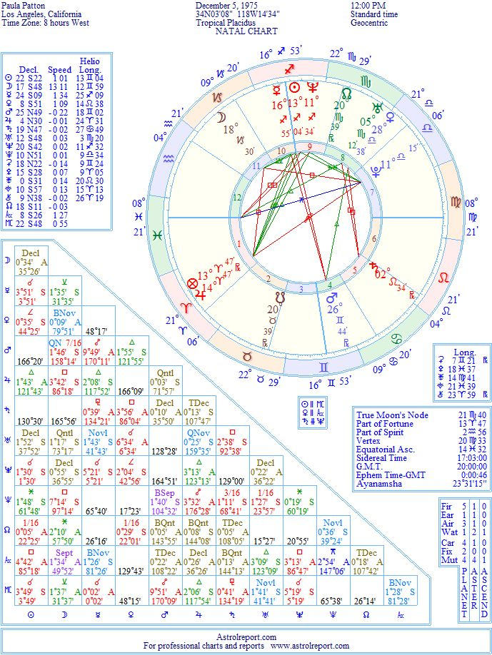 Paula Patton Natal Birth Chart From The Astrolreport A List