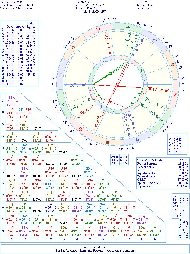 Lauren Ambrose birth chart