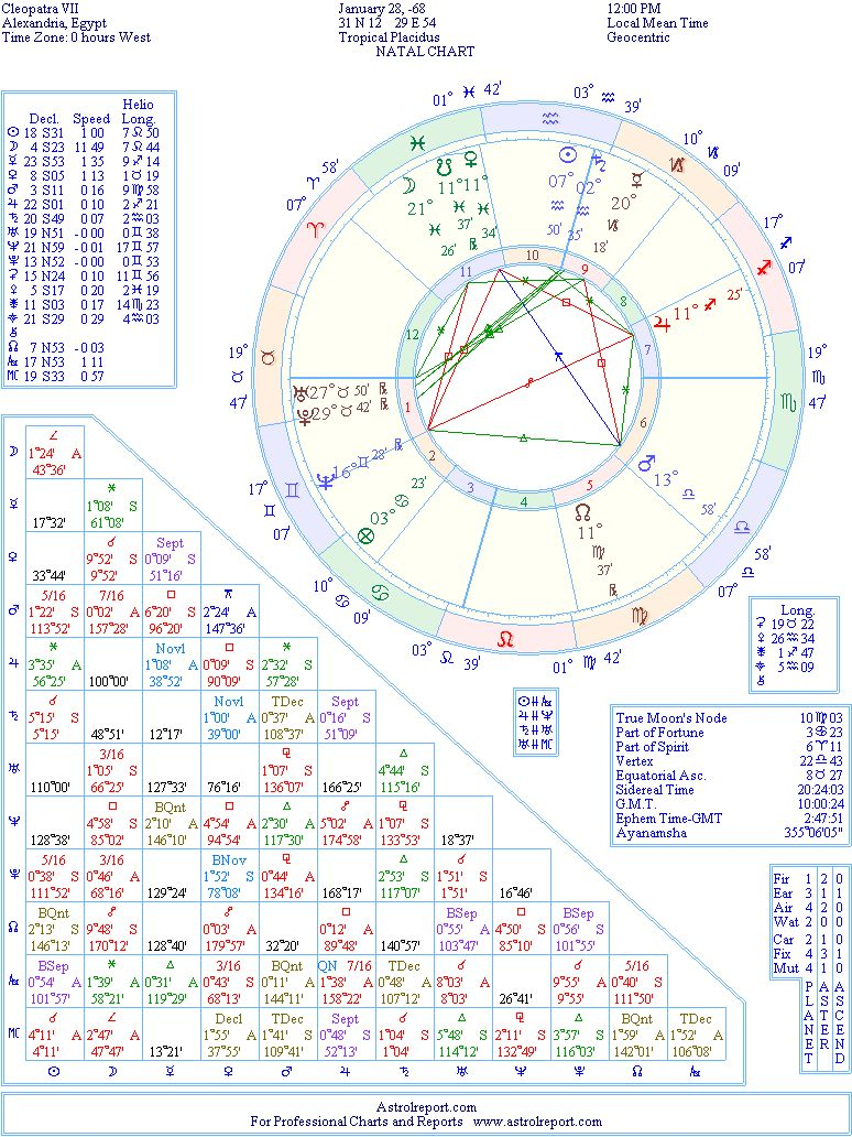 Cleopatra  Natal Birth Chart from the Astrolreport A List ...