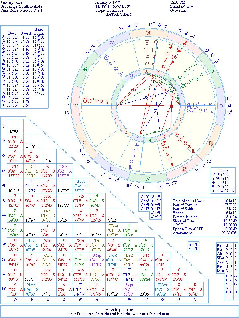 Astrobix free birth chart images free any chart examples western astrology chart free image collections free any chart horoscope birth chart calculator choice image free geenschuldenfo Gallery