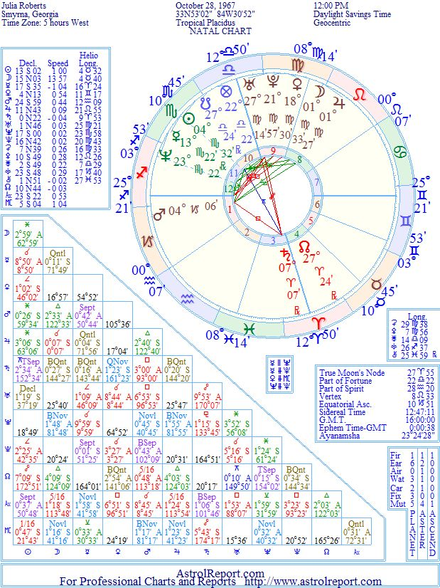 Julia Roberts Natal Birth Chart From The Astrolreport A List