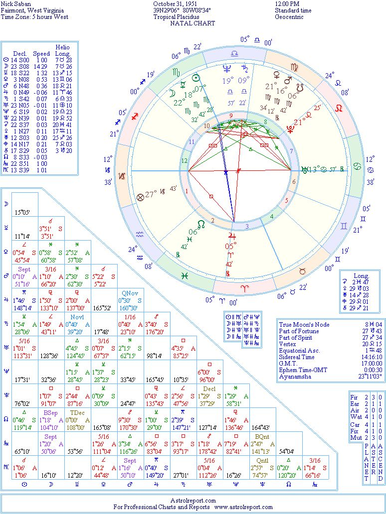 Nick saban natal birth chart from the astrolreport a list celebrity the birth chart of nick saban born october 31st 1951 fairmont west virginia usa geenschuldenfo Images