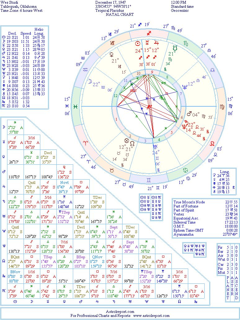 Wes Studi: Natal Birth Chart from the Astrolreport A-List Celebrity