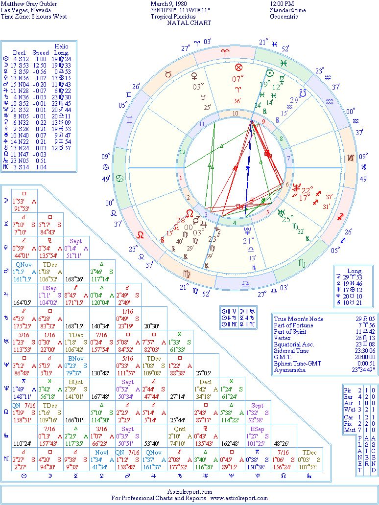 Matthew gubler natal birth chart from the astrolreport a list the birth chart of matthew gubler born march 9th 1980 las vegas nevada usa geenschuldenfo Choice Image