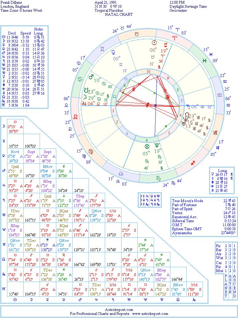 Frank dillane natal birth chart from the astrolreport a list the birth chart of frank dillane born april 21st 1991 london england geenschuldenfo Gallery
