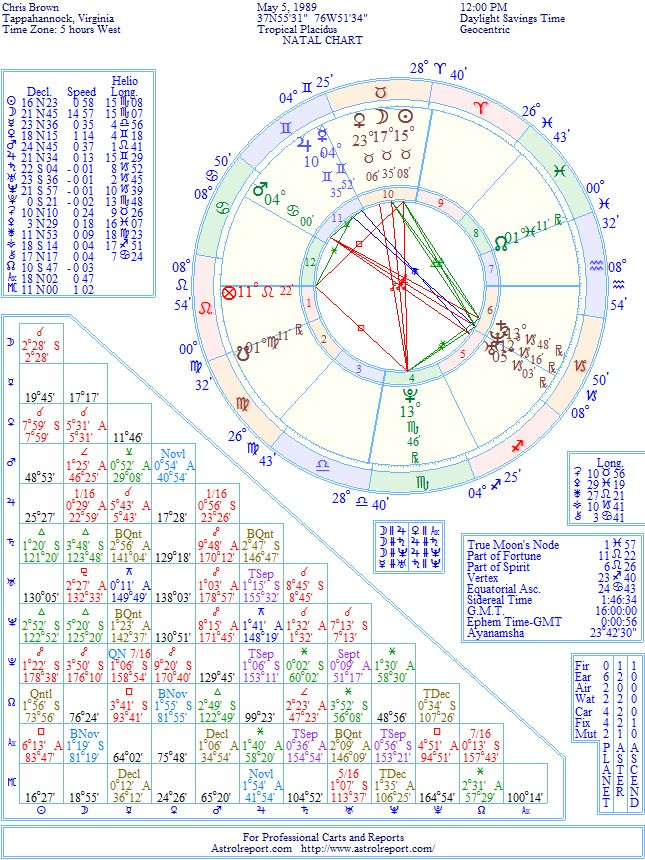 Chris Brown Natal Birth Chart From The Astrolreport A List