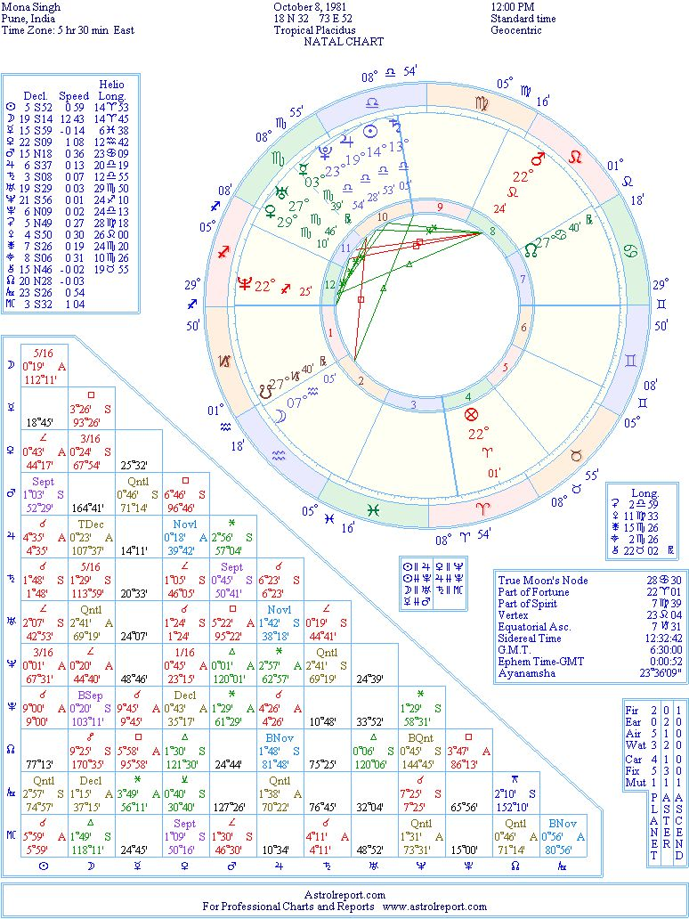 Mona Singh Natal Birth Chart From The Astrolreport A List Celebrity