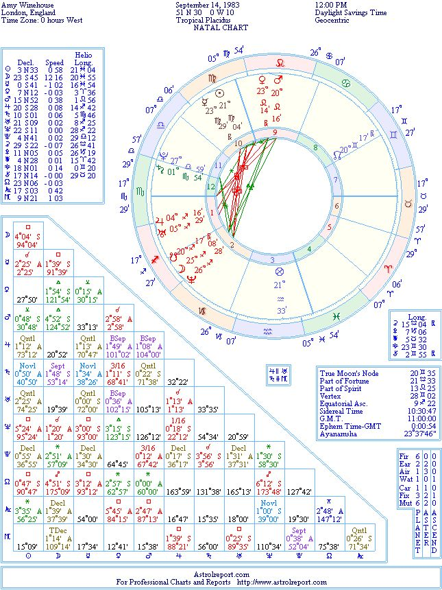 Amy Winehouse Natal Birth Chart From The Astrolreport A List