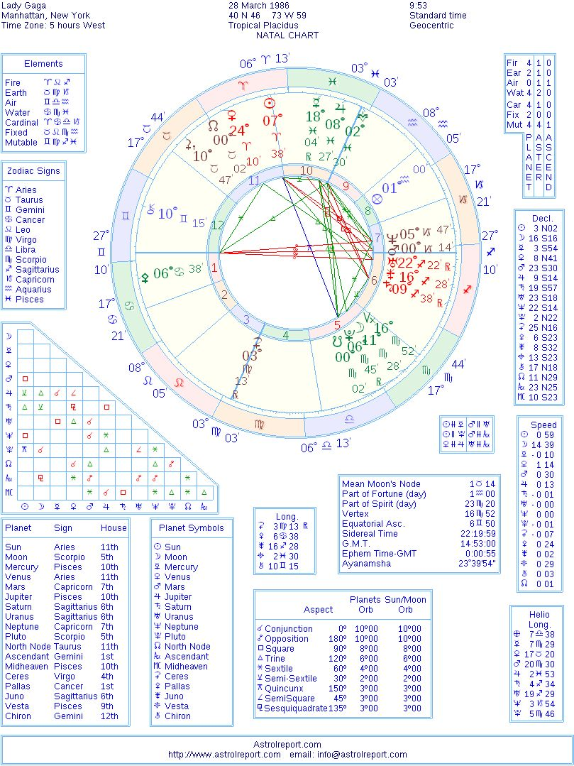 Lady Gaga Natal Birth Chart From The Astrolreport A List Celebrity
