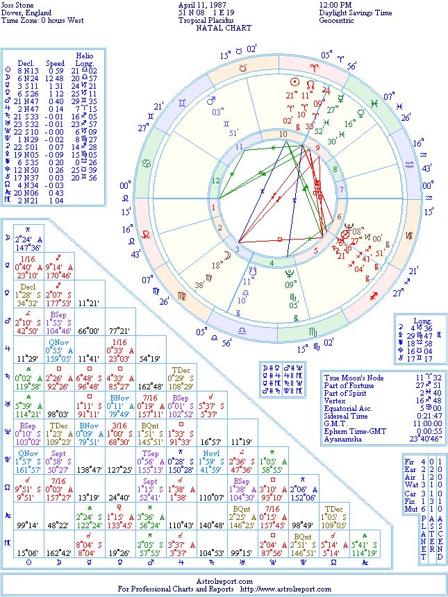 Joss Stone Natal Birth Chart From The Astrolreport A List Celebrity