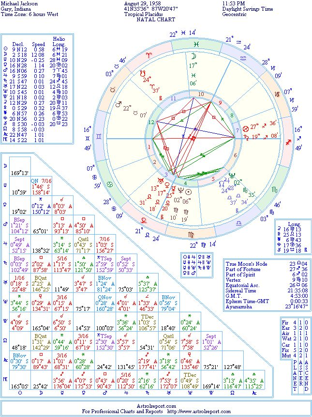 Michael Jackson Natal Birth Chart From The Astrolreport A List