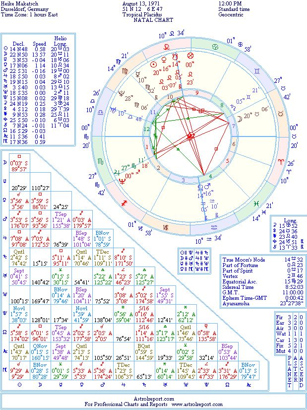 Love Natal Chart Ibovnathandedecker
