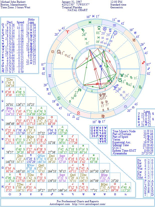 Fat Mike : Natal Birth Chart from the Astrolreport A-List