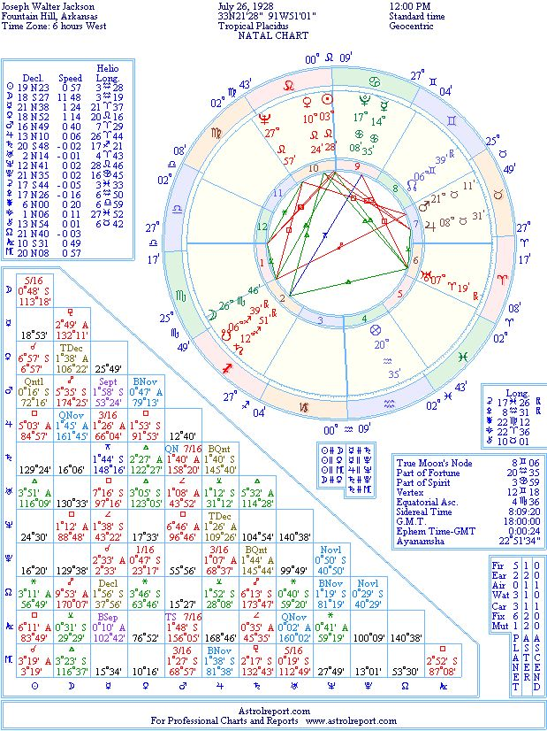 Joe Jackson Manager Natal Birth Chart From The Astrolreport A
