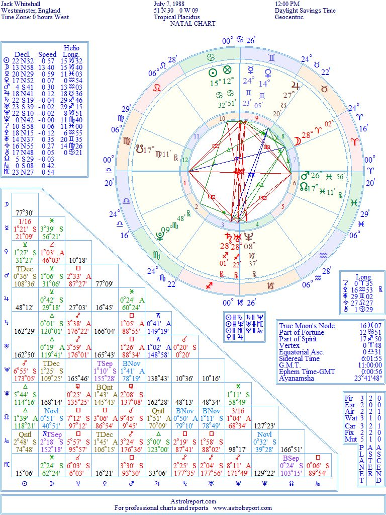 Jack Whitehall Natal Birth Chart From The Astrolreport A List