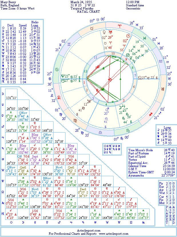 Mary Berry Natal Birth Chart From The Astrolreport A List Celebrity