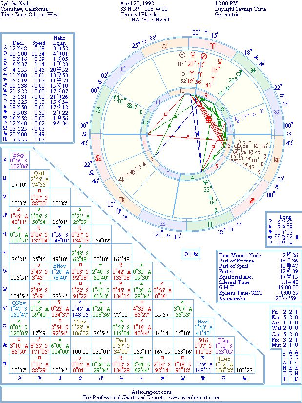 Syd Tha Kyd Natal Birth Chart From The Astrolreport A List