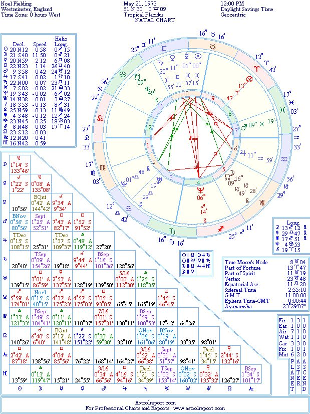 Noel Fielding Natal Birth Chart From The Astrolreport A List