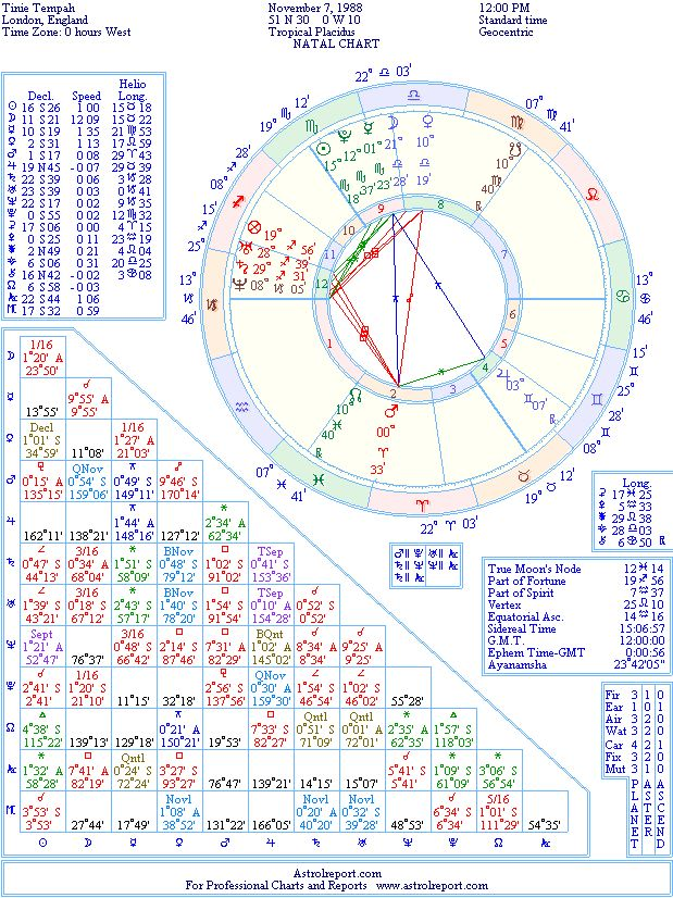 Tinie Tempah Natal Birth Chart From The Astrolreport A List