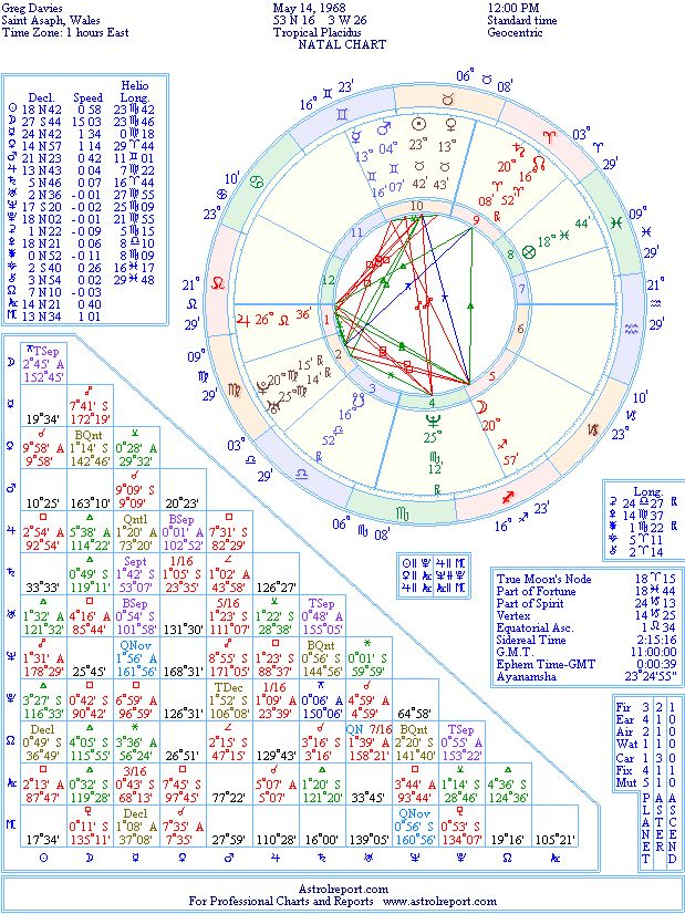Greg Davies Natal Birth Chart From The Astrolreport A List