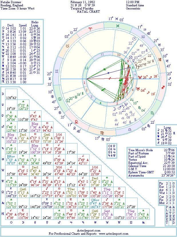 Natalie Dormer Natal Birth Chart From The Astrolreport A List
