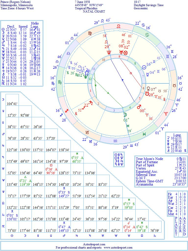 Prince Natal Birth Chart From The Astrolreport A List Celebrity