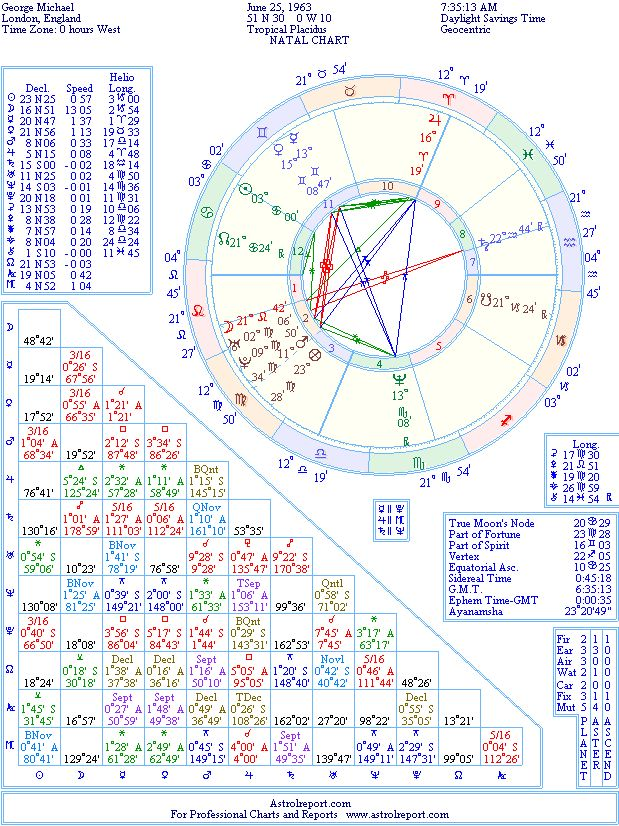 George Michael Natal Birth Chart From The Astrolreport A List