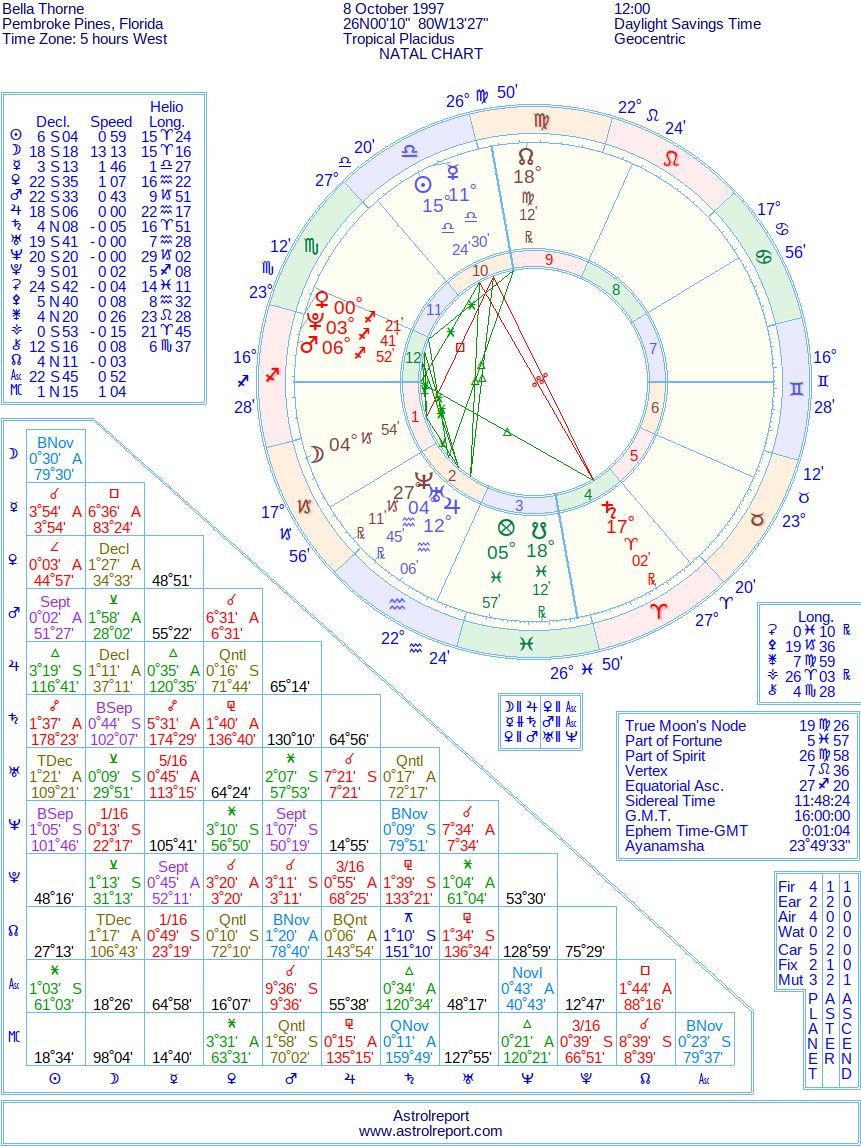 Bella Thorne Natal Birth Chart from the Astrolreport A List ...