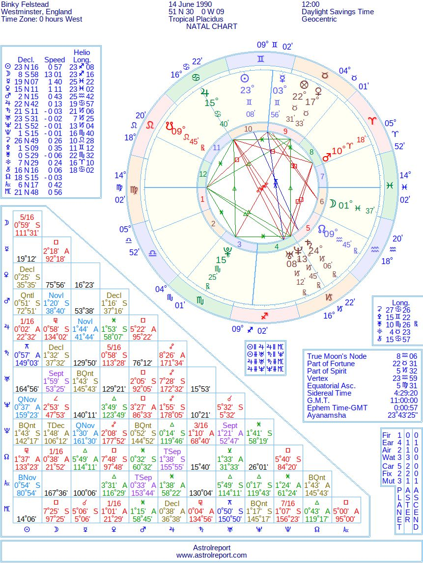 Astrology Hundreds and thousands of famous celebrity natal birth ...