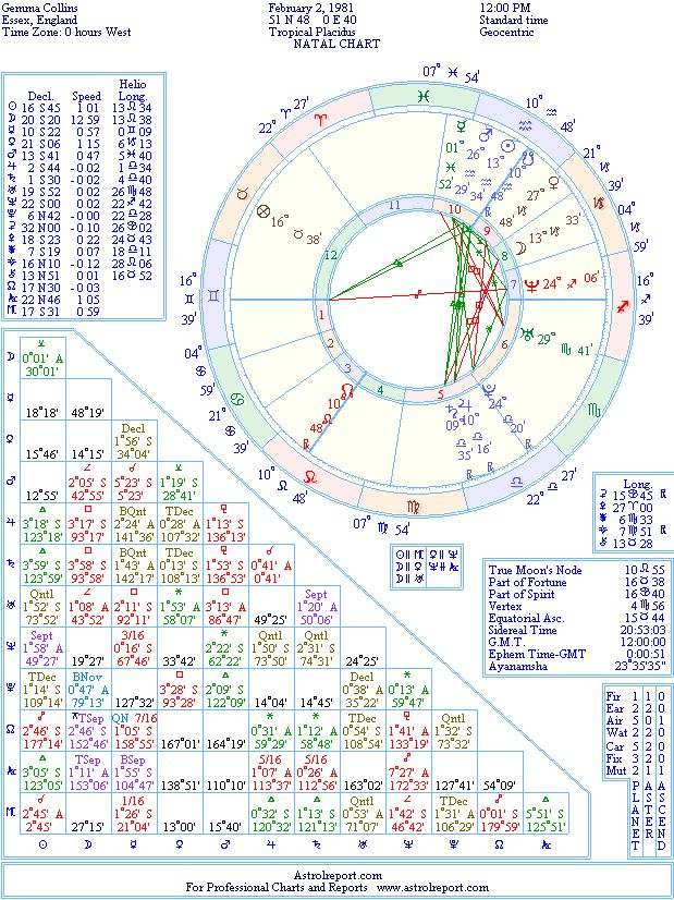 Gemma Collins Natal Birth Chart From The Astrolreport A List
