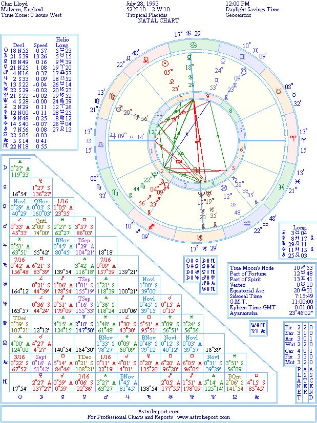 Cher Lloyd Natal Birth Chart From The Astrolreport A List Celebrity