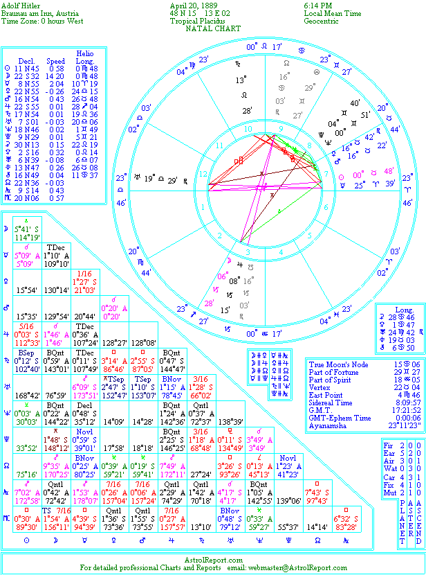 The Natal Chart Of Adolf Hitler