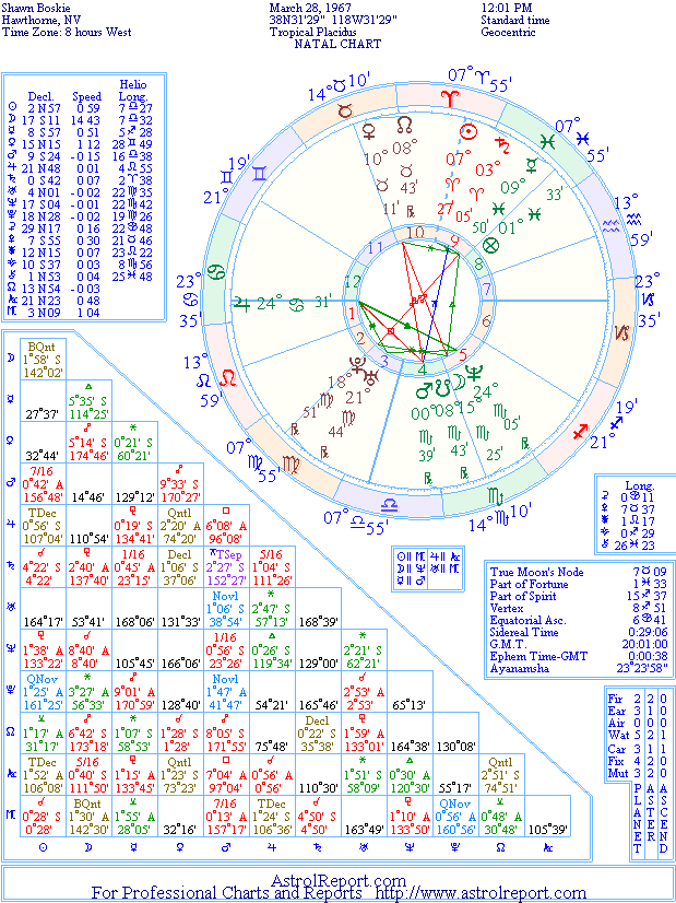 The Natal Chart of Shawn Boskie