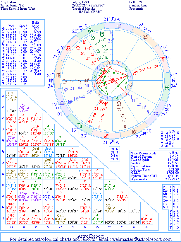 The Natal Chart of Koy Detmer