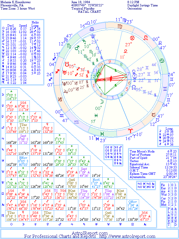The Natal Chart of Melanie K. Eisenhower