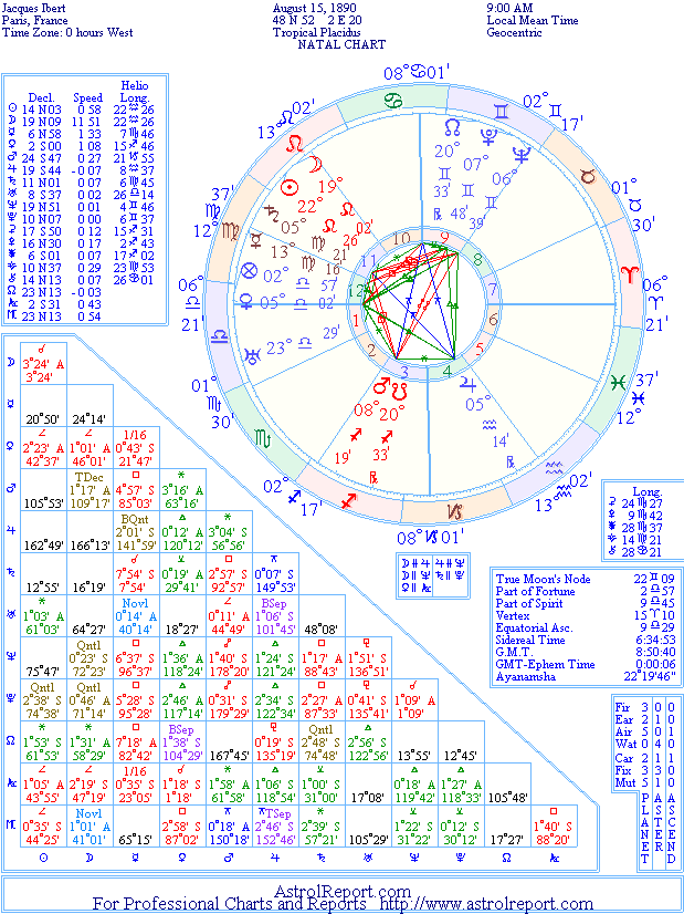 The Natal Chart of Jacques Ibert