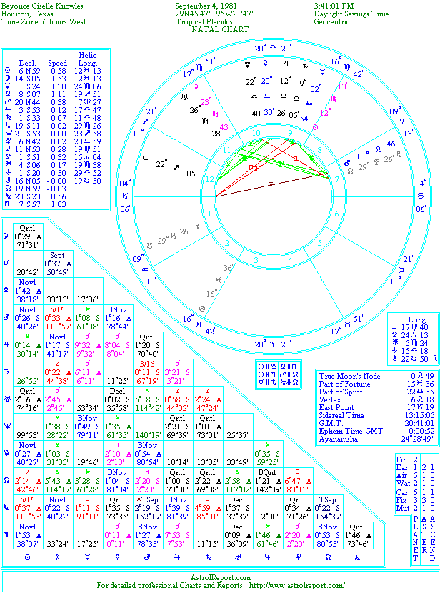 Natal Chart Of Beyonce Knowles