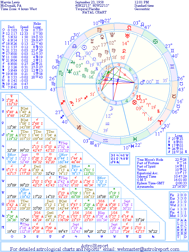 The Natal Chart of  Marvin Lewis